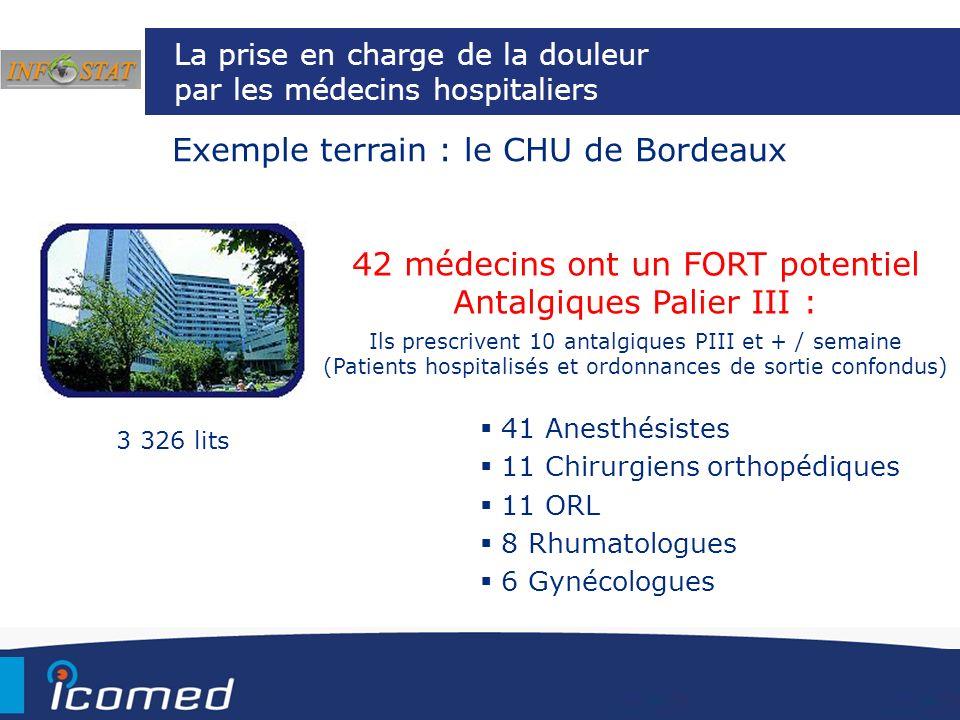La prise en charge de la douleur par les médecins hospitaliers Exemple terrain : le CHU de Bordeaux 42 médecins ont un FORT potentiel Antalgiques Pali