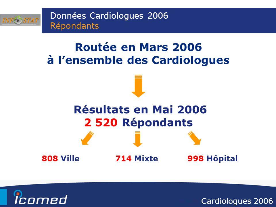 Données Cardiologues 2006 Répondants Routée en Mars 2006 à lensemble des Cardiologues Résultats en Mai 2006 2 520 Répondants Cardiologues 2006 808 Vil