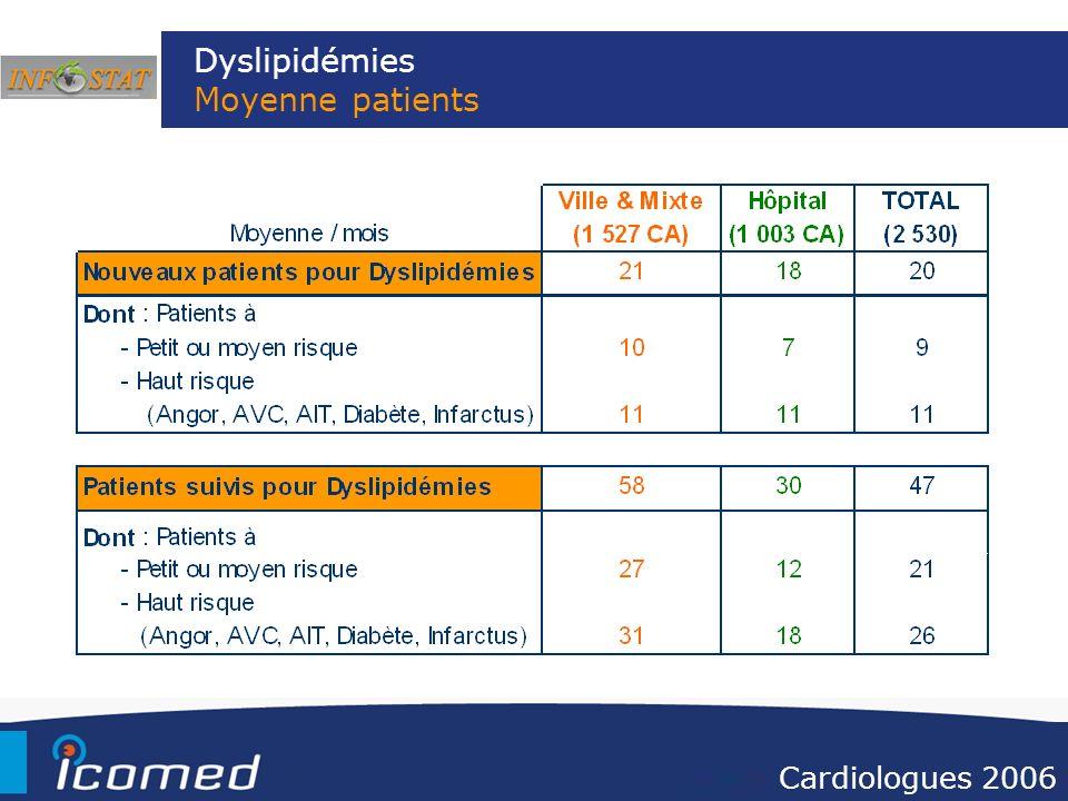Dyslipidémies Moyenne patients Cardiologues 2006