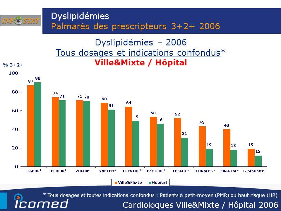 Dyslipidémies Palmarès des prescripteurs 3+2+ 2006 Dyslipidémies – 2006 Tous dosages et indications confondus* Ville&Mixte / Hôpital % 3+2+ * Tous dos