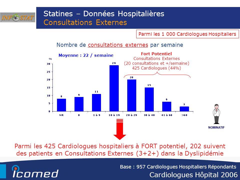 Statines – Données Hospitalières Consultations Externes Nombre de consultations externes par semaine Base : 957 Cardiologues Hospitaliers Répondants M
