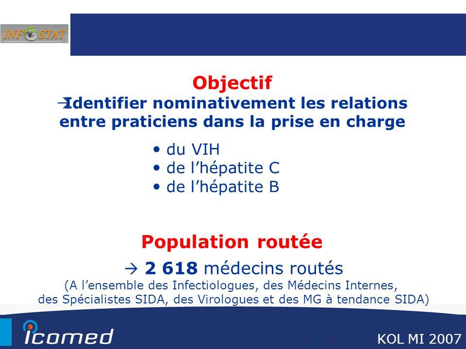 Objectif Identifier nominativement les relations entre praticiens dans la prise en charge KOL MI 2007 2 618 médecins routés (A lensemble des Infectiol