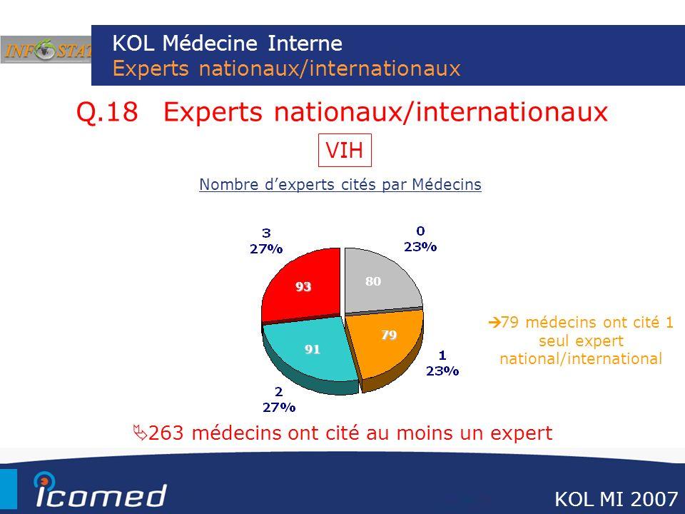 KOL Médecine Interne Experts nationaux/internationaux Q.18 Experts nationaux/internationaux 263 médecins ont cité au moins un expert 79 80 91 Nombre d