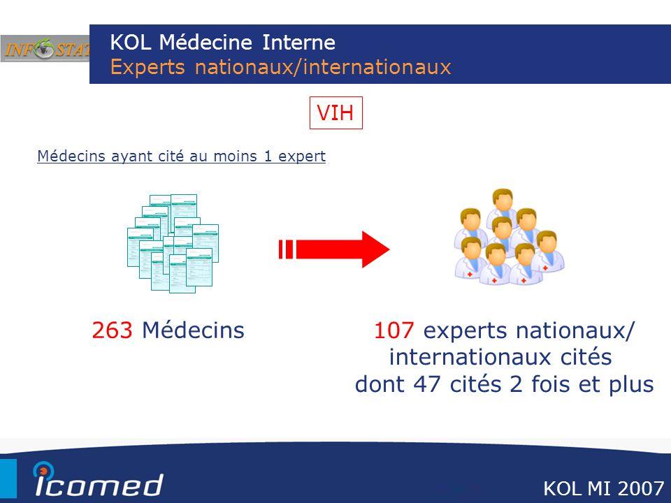 KOL Médecine Interne Experts nationaux/internationaux Médecins ayant cité au moins 1 expert 263 Médecins 107 experts nationaux/ internationaux cités d