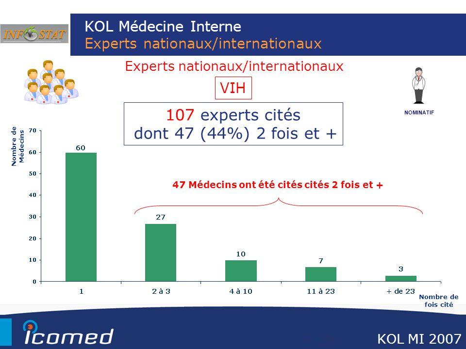 KOL Médecine Interne Experts nationaux/internationaux Nombre de Médecins NOMINATIF Nombre de fois cité Experts nationaux/internationaux 107 experts ci