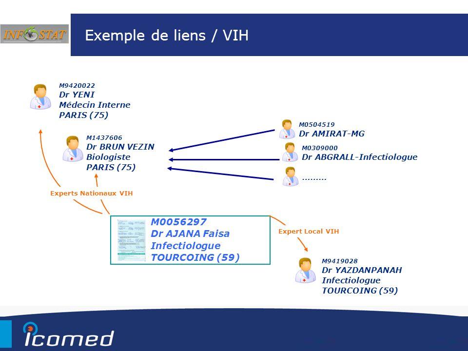 M9420022 Dr YENI Médecin Interne PARIS (75) Exemple de liens / VIH M0056297 Dr AJANA Faisa Infectiologue TOURCOING (59) M1437606 Dr BRUN VEZIN Biologi