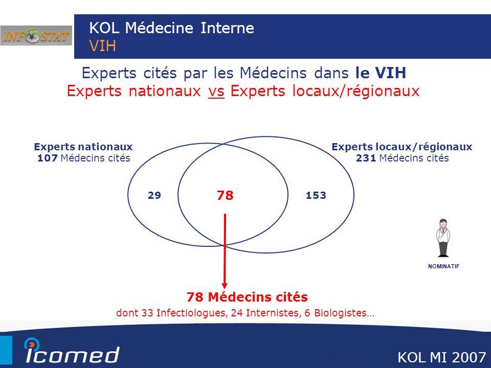 KOL Médecine Interne VIH Experts cités par les Médecins dans le VIH Experts nationaux vs Experts locaux/régionaux NOMINATIF Experts locaux/régionaux 2