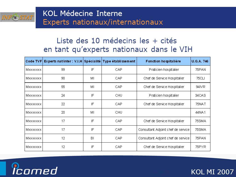 KOL Médecine Interne Experts nationaux/internationaux Liste des 10 médecins les + cités en tant quexperts nationaux dans le VIH KOL MI 2007