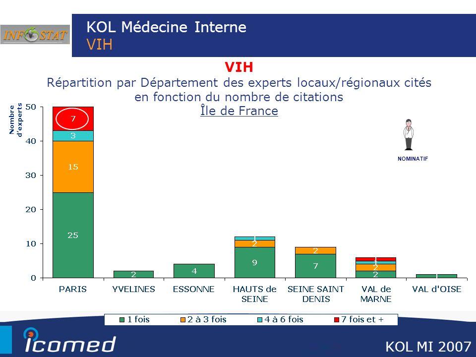 KOL Médecine Interne VIH VIH Répartition par Département des experts locaux/régionaux cités en fonction du nombre de citations Île de France Nombre de