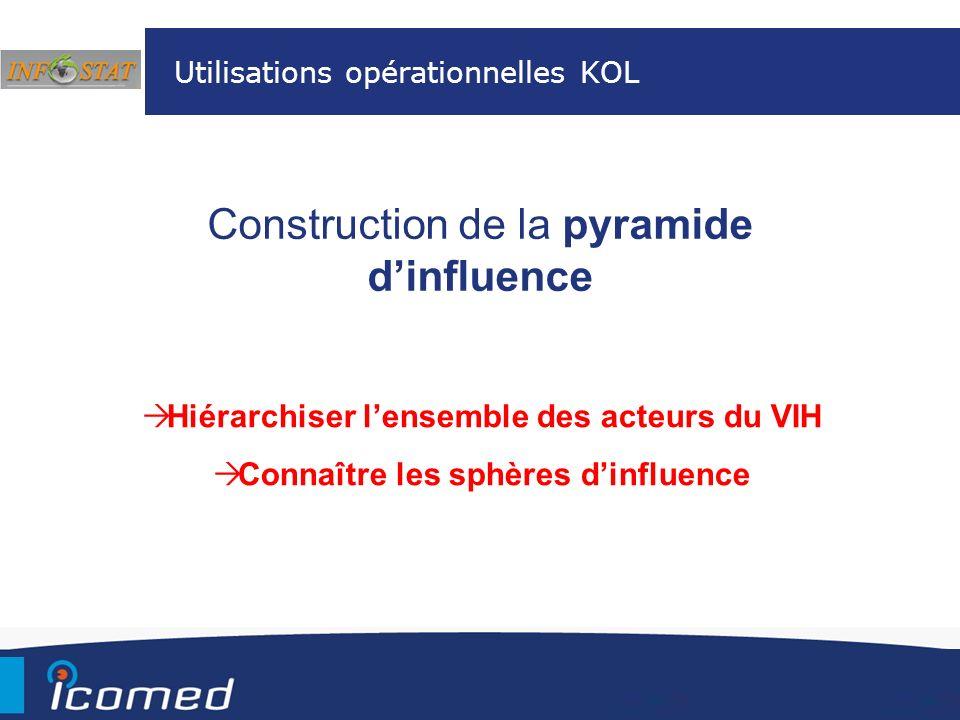 Construction de la pyramide dinfluence Utilisations opérationnelles KOL Hiérarchiser lensemble des acteurs du VIH Connaître les sphères dinfluence
