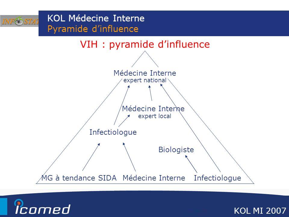KOL Médecine Interne Pyramide dinfluence VIH : pyramide dinfluence MG à tendance SIDA InfectiologueMédecine Interne Infectiologue Médecine Interne exp