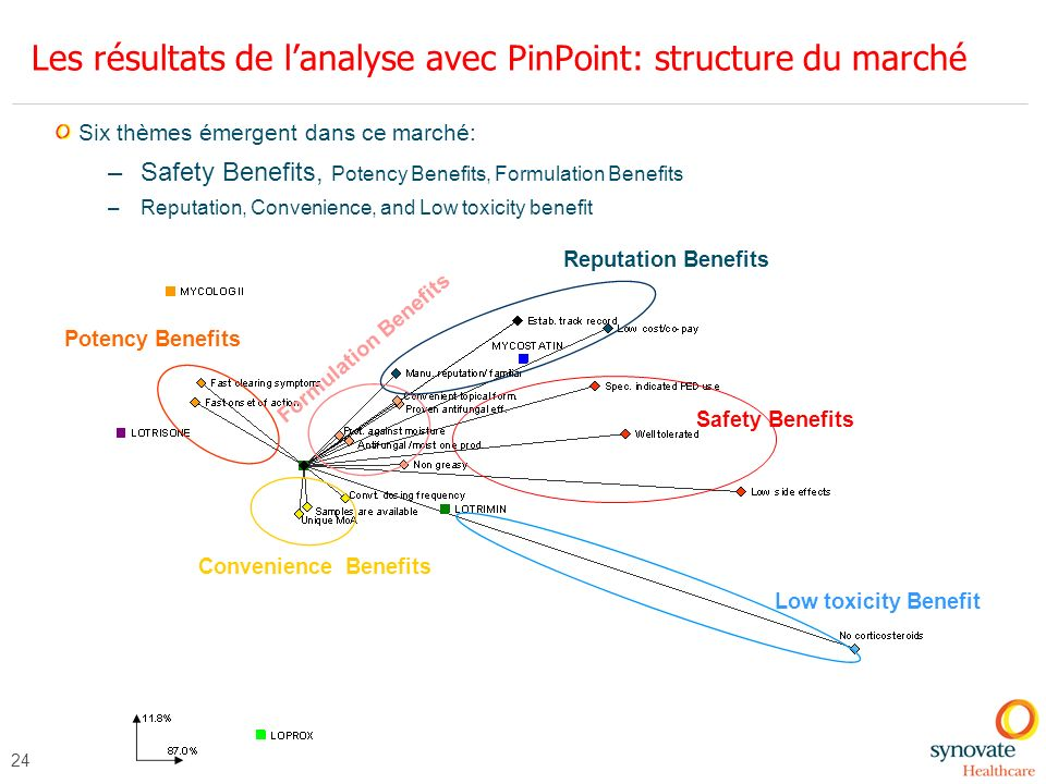 24 Les résultats de lanalyse avec PinPoint: structure du marché Six thèmes émergent dans ce marché: –Safety Benefits, Potency Benefits, Formulation Be