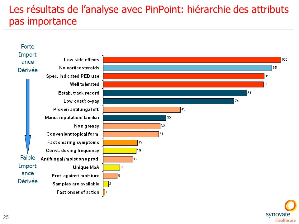 25 Forte Import ance Dérivée Faible Import ance Dérivée Les résultats de lanalyse avec PinPoint: hiérarchie des attributs pas importance