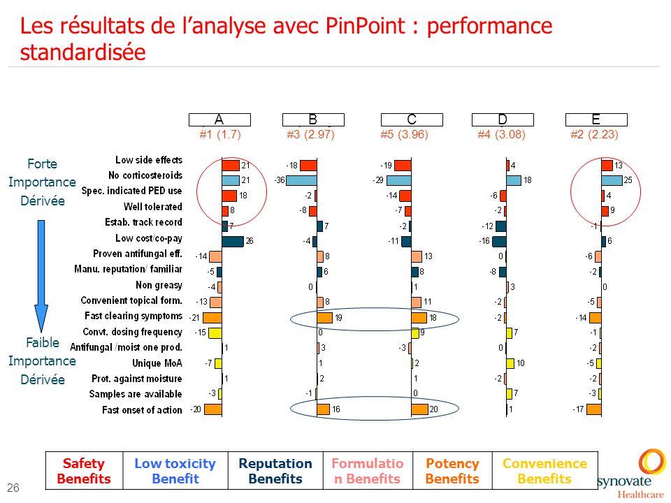 26 Les résultats de lanalyse avec PinPoint : performance standardisée #1 (1.7)#3 (2.97)#5 (3.96)#2 (2.23)#4 (3.08) Forte Importance Dérivée Faible Imp