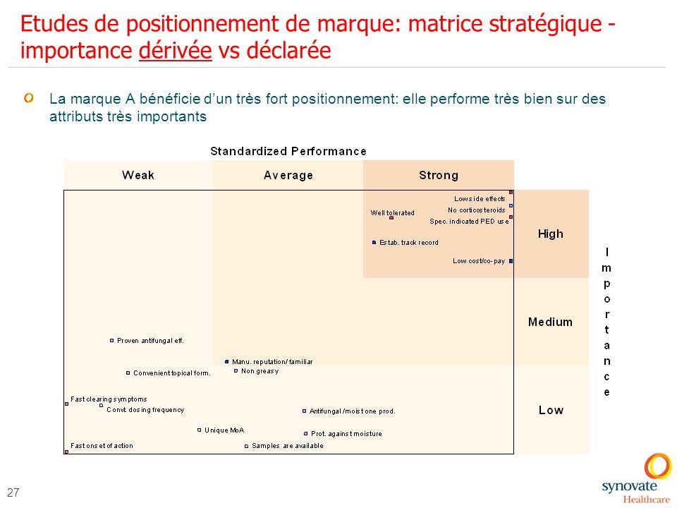 27 Etudes de positionnement de marque: matrice stratégique - importance dérivée vs déclarée La marque A bénéficie dun très fort positionnement: elle p