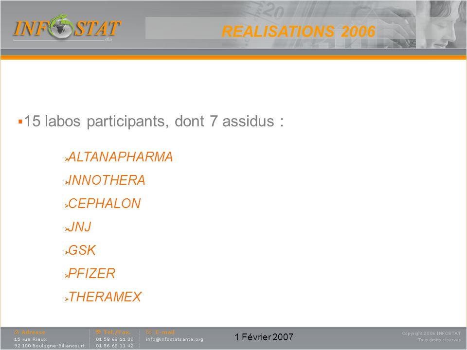 1 Février 2007 REALISATIONS 2006 15 labos participants, dont 7 assidus : ALTANAPHARMA INNOTHERA CEPHALON JNJ GSK PFIZER THERAMEX