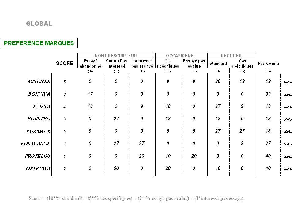 Score = (10*% standard) + (5*% cas spécifiques) + (2* % essayé pas évalué) + (1*intéressé pas essayé)