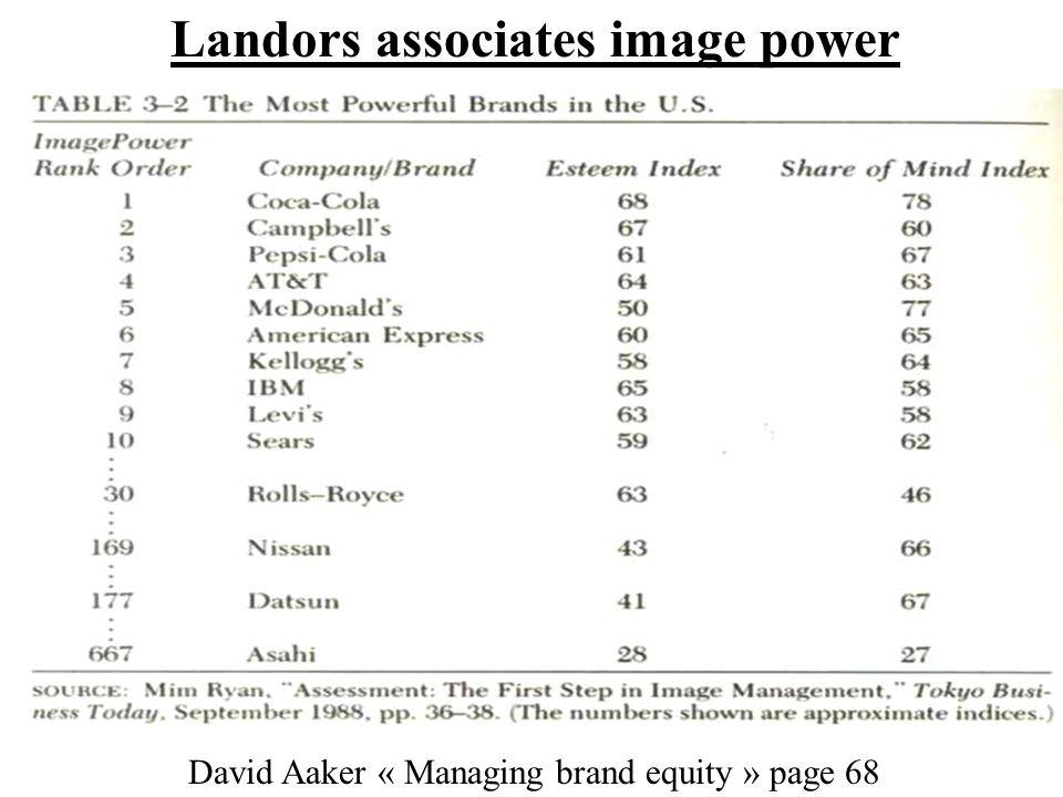 Landors associates image power David Aaker « Managing brand equity » page 68