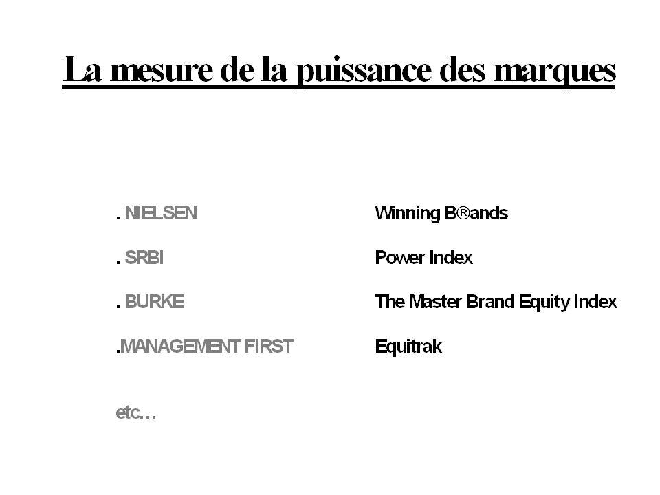 Pour les 2/3 des décideurs, le concept de puissance des marques est peu ou pas connu