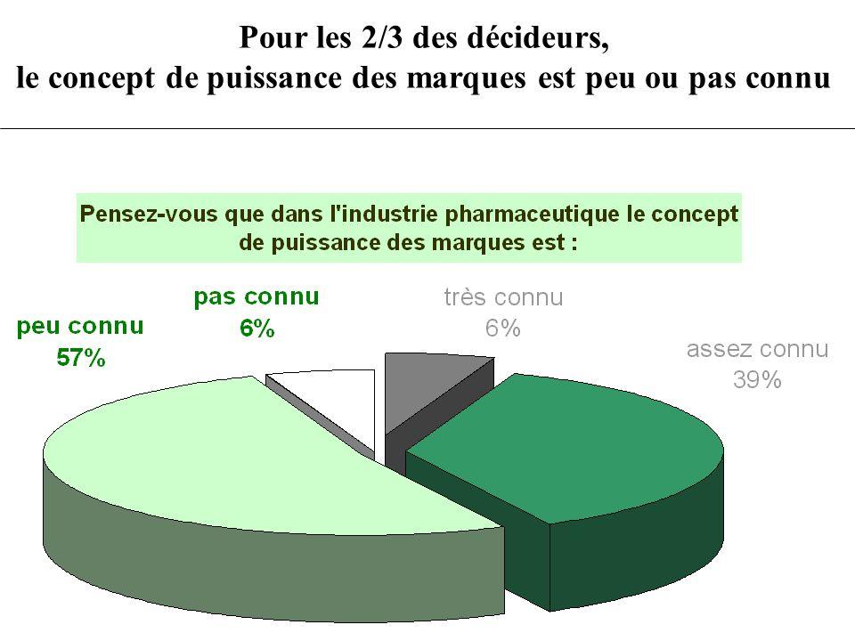 PRESCRIPTEUR REGULIER3.2.1 – Questionnaire « Produit de losteoporose »