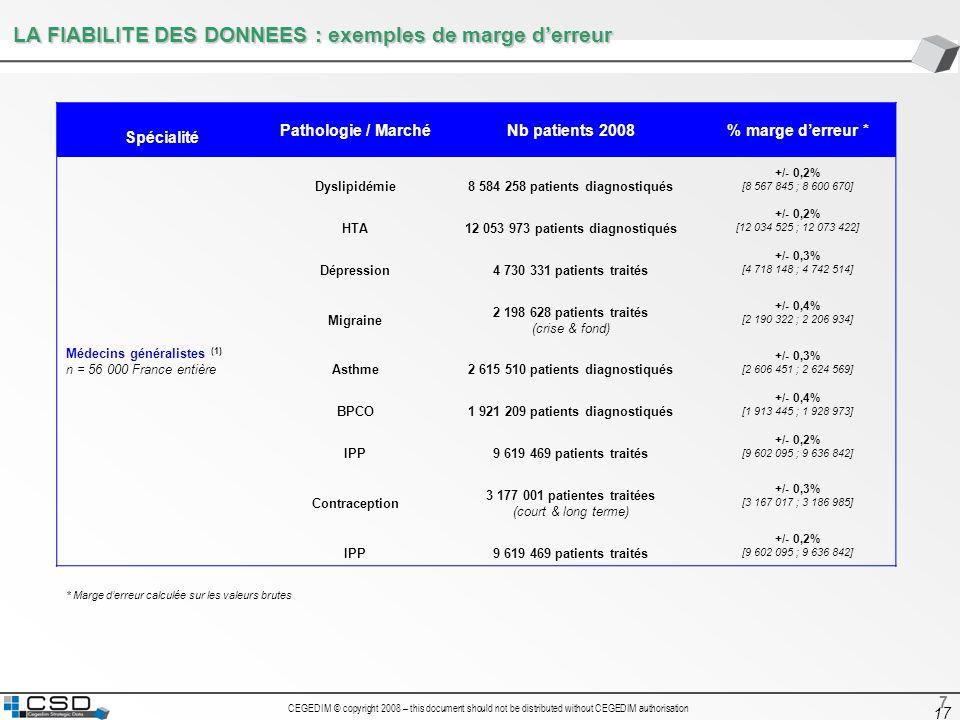 CEGEDIM © copyright 2008 – this document should not be distributed without CEGEDIM authorisation 17 LA FIABILITE DES DONNEES : exemples de marge derre