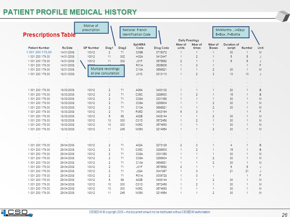 CEGEDIM © copyright 2008 – this document should not be distributed without CEGEDIM authorisation 26 PATIENT PROFILE MEDICAL HISTORY Prescriptions Tabl