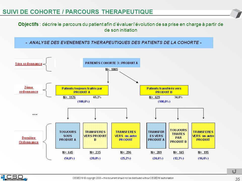 CEGEDIM © copyright 2008 – this document should not be distributed without CEGEDIM authorisation 35 SUIVI DE COHORTE / PARCOURS THERAPEUTIQUE Objectif