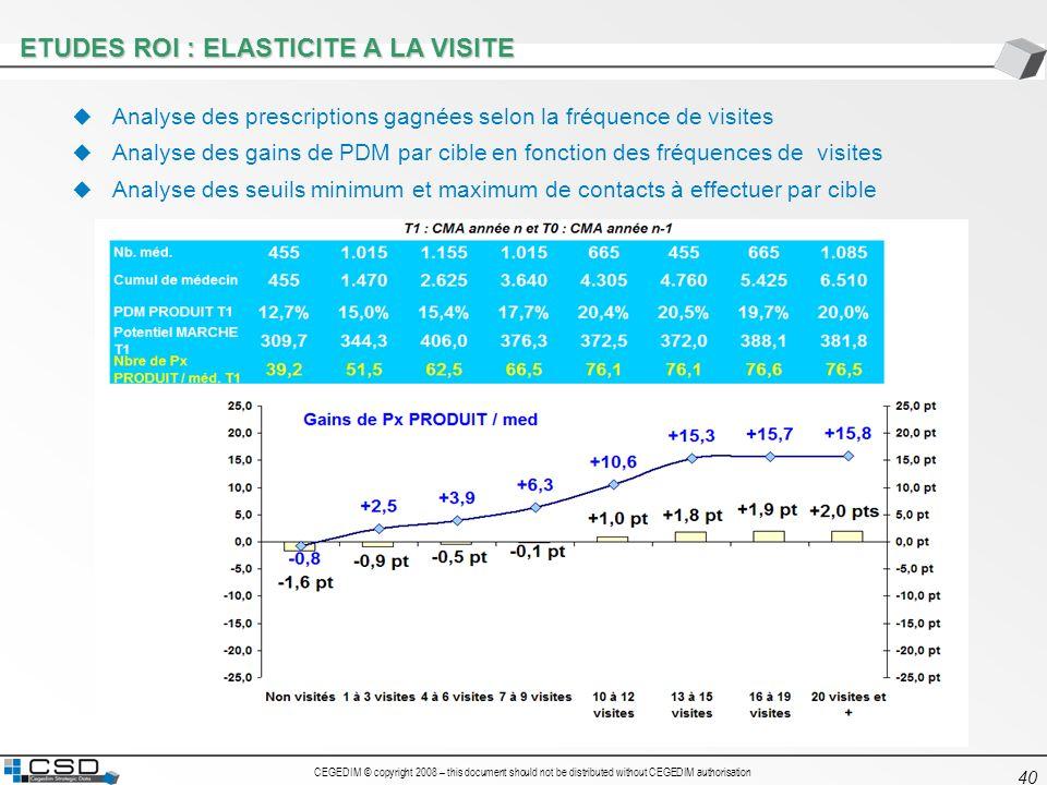 CEGEDIM © copyright 2008 – this document should not be distributed without CEGEDIM authorisation 40 ETUDES ROI : ELASTICITE A LA VISITE Analyse des pr