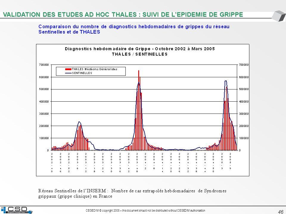 CEGEDIM © copyright 2008 – this document should not be distributed without CEGEDIM authorisation 46 VALIDATION DES ETUDES AD HOC THALES : SUIVI DE LEP