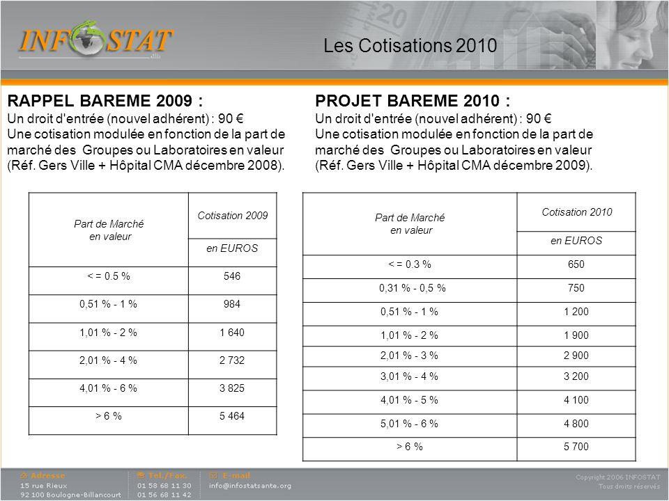 Les Cotisations 2010 Part de Marché en valeur Cotisation 2009 en EUROS < = 0.5 %546 0,51 % - 1 %984 1,01 % - 2 %1 640 2,01 % - 4 %2 732 4,01 % - 6 %3 825 > 6 %5 464 Part de Marché en valeur Cotisation 2010 en EUROS < = 0.3 %650 0,31 % - 0,5 %750 0,51 % - 1 %1 200 1,01 % - 2 %1 900 2,01 % - 3 %2 900 3,01 % - 4 %3 200 4,01 % - 5 %4 100 5,01 % - 6 %4 800 > 6 %5 700 RAPPEL BAREME 2009 : Un droit d entrée (nouvel adhérent) : 90 Une cotisation modulée en fonction de la part de marché des Groupes ou Laboratoires en valeur (Réf.
