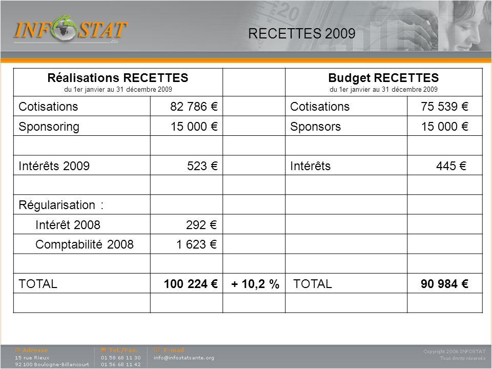 RECETTES 2009 Réalisations RECETTES du 1er janvier au 31 décembre 2009 Budget RECETTES du 1er janvier au 31 décembre 2009 Cotisations82 786 Cotisations75 539 Sponsoring15 000 Sponsors15 000 Intérêts 2009523 Intérêts 445 Régularisation : Intérêt 2008 292 Comptabilité 2008 1 623 TOTAL100 224 + 10,2 % TOTAL90 984 43 446