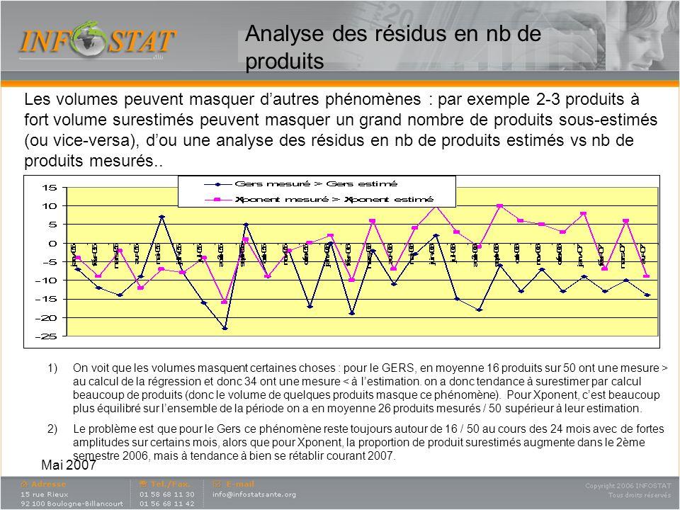 Mai 2007 Analyse des résidus en nb de produits Les volumes peuvent masquer dautres phénomènes : par exemple 2-3 produits à fort volume surestimés peuvent masquer un grand nombre de produits sous-estimés (ou vice-versa), dou une analyse des résidus en nb de produits estimés vs nb de produits mesurés..