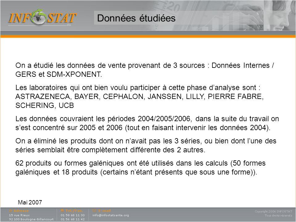 Mai 2007 Données étudiées On a étudié les données de vente provenant de 3 sources : Données Internes / GERS et SDM-XPONENT.