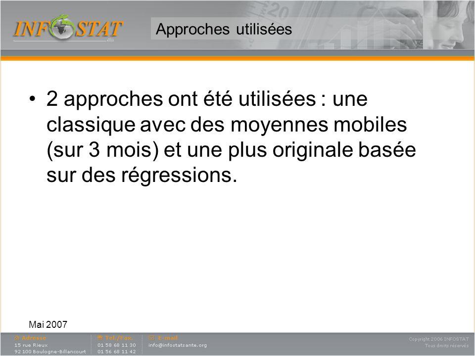 Mai 2007 Approches utilisées 2 approches ont été utilisées : une classique avec des moyennes mobiles (sur 3 mois) et une plus originale basée sur des régressions.