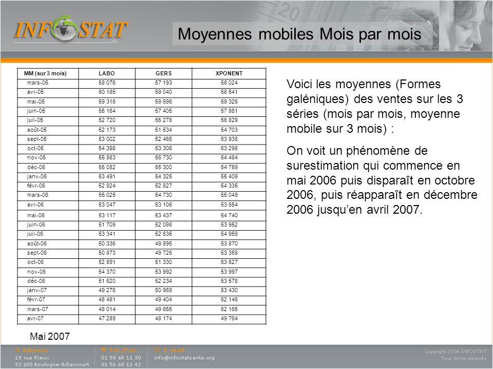 Mai 2007 Moyennes mobiles Mois par mois Voici les moyennes (Formes galéniques) des ventes sur les 3 séries (mois par mois, moyenne mobile sur 3 mois) : On voit un phénomène de surestimation qui commence en mai 2006 puis disparaît en octobre 2006, puis réapparaît en décembre 2006 jusquen avril 2007.