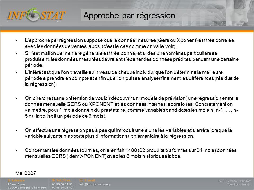 Mai 2007 Approche par régression Lapproche par régression suppose que la donnée mesurée (Gers ou Xponent) est très corrélée avec les données de ventes labos.