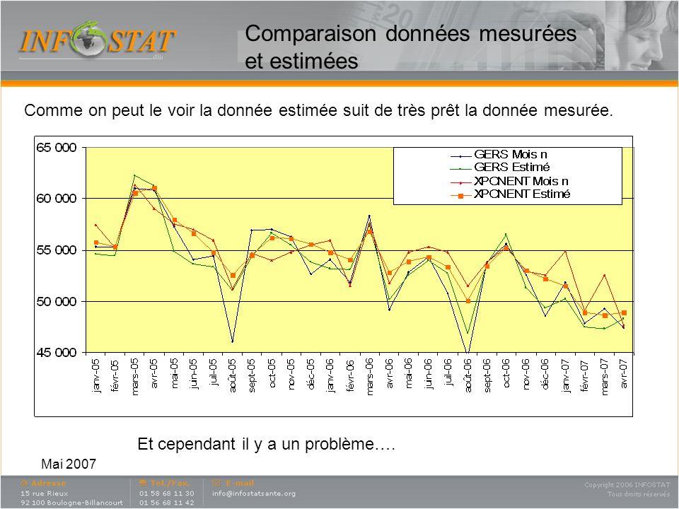 Mai 2007 Analyse des résidus en volume Les résidus sont la différence entre la donnée mesurée et la donnée estimée 1)On voit quil y a des mois qui suivent mal la règle générale : exemple Août 2005 suivi dune correction en Sept 2005.