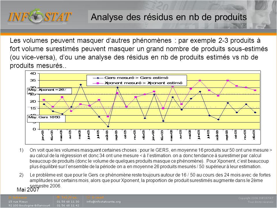 Mai 2007 Analyse des résidus en nb de produits Les volumes peuvent masquer dautres phénomènes : par exemple 2-3 produits à fort volume surestimés peuv
