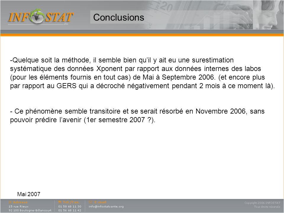 Mai 2007 Conclusions -Quelque soit la méthode, il semble bien quil y ait eu une surestimation systématique des données Xponent par rapport aux données
