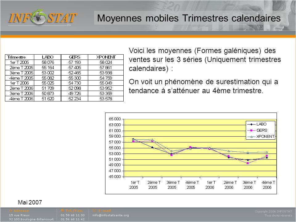 Mai 2007 Moyennes mobiles Mois par mois Voici les moyennes (Formes galéniques) des ventes sur les 3 séries (mois par mois, moyenne mobile sur 3 mois) : On voit un phénomène de surestimation qui commence en mai 2006 puis disparaît en octobre 2006.