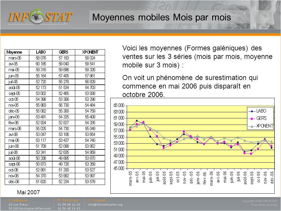 Mai 2007 Moyennes mobiles Mois par mois Voici les moyennes (Formes galéniques) des ventes sur les 3 séries (mois par mois, moyenne mobile sur 3 mois)