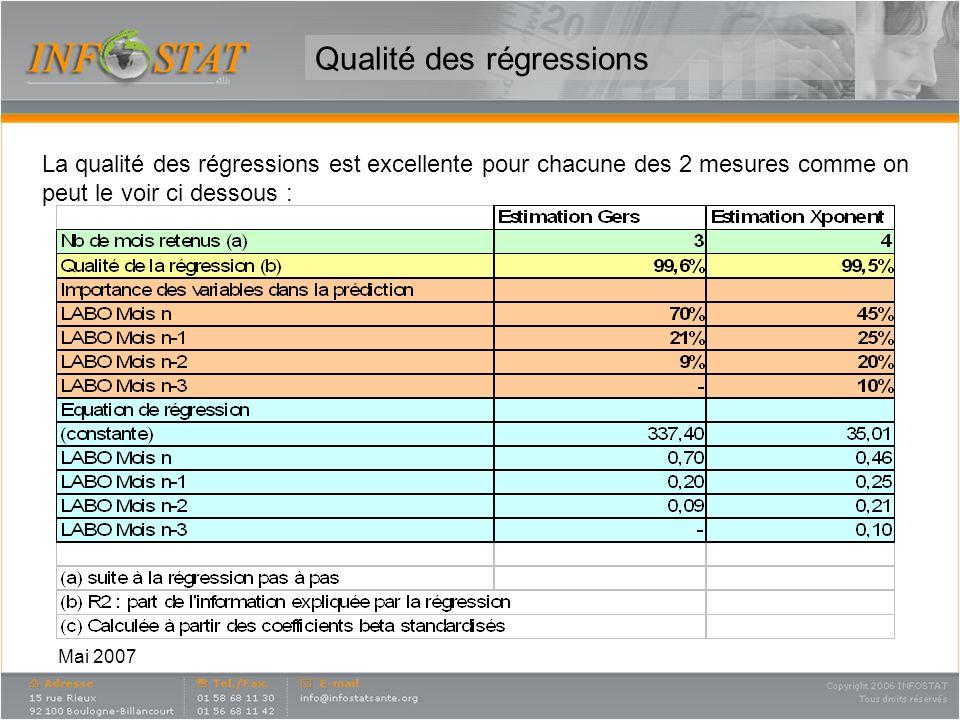 Mai 2007 Comparaison données mesurées et estimées Comme on peut le voir la donnée estimée suit de très prêt la donnée mesurée.