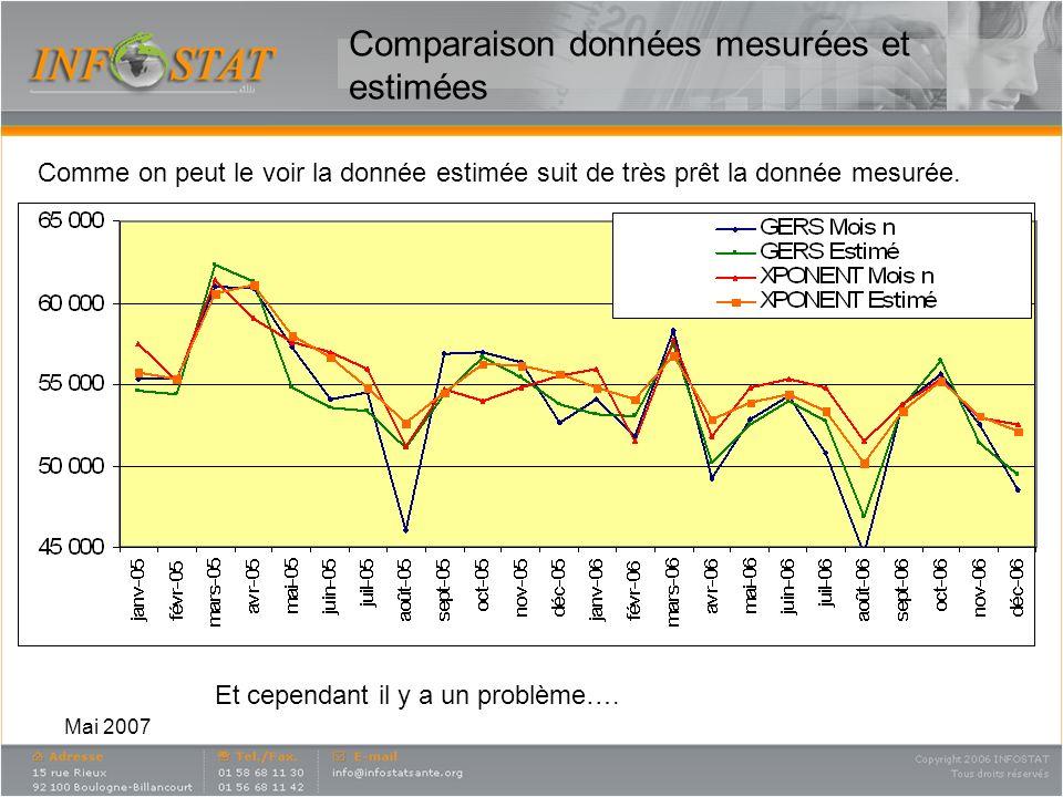 Mai 2007 Comparaison données mesurées et estimées Comme on peut le voir la donnée estimée suit de très prêt la donnée mesurée. Et cependant il y a un