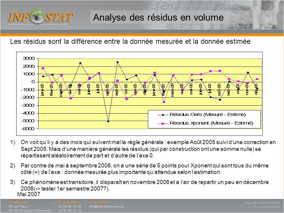 Mai 2007 Analyse des résidus en volume Les résidus sont la différence entre la donnée mesurée et la donnée estimée 1)On voit quil y a des mois qui sui