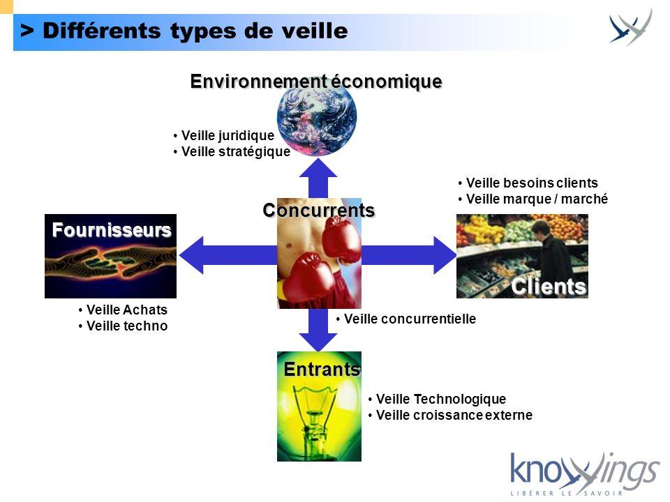 Environnement économique > Différents types de veille Veille juridique Veille stratégique Veille besoins clients Veille marque / marché Veille Achats