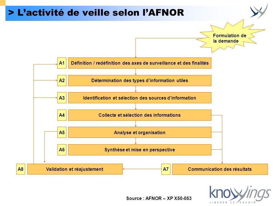 > Lactivité de veille selon lAFNOR Définition / redéfinition des axes de surveillance et des finalitésA1 Détermination des types dinformation utilesA2