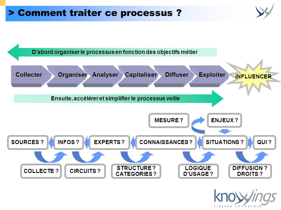 > Comment traiter ce processus ? Collecter Organiser Analyser Capitaliser Diffuser Exploiter QUI ? ENJEUX ? SITUATIONS ?SOURCES ?EXPERTS ? STRUCTURE ?