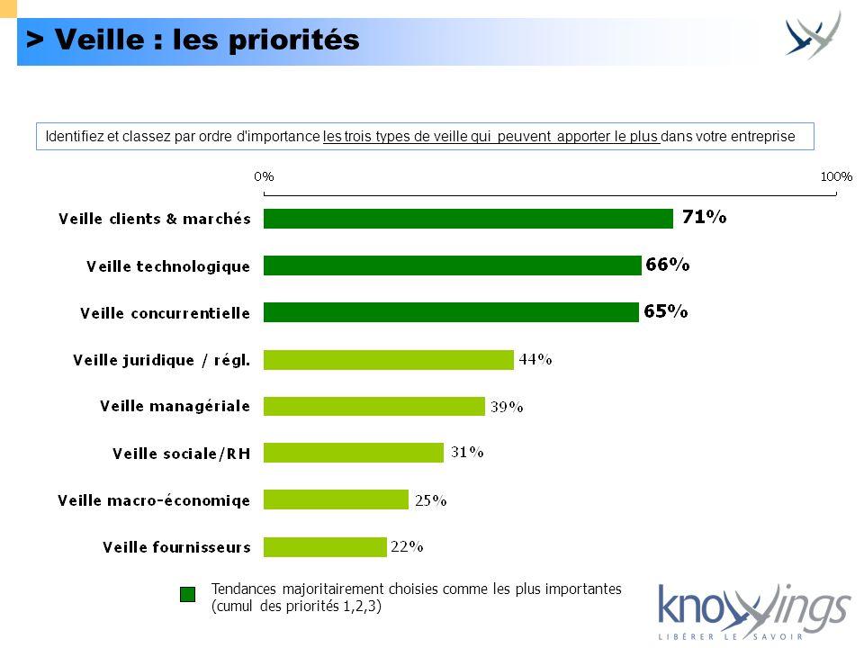 > Veille : les priorités Tendances majoritairement choisies comme les plus importantes (cumul des priorités 1,2,3) Identifiez et classez par ordre d'i