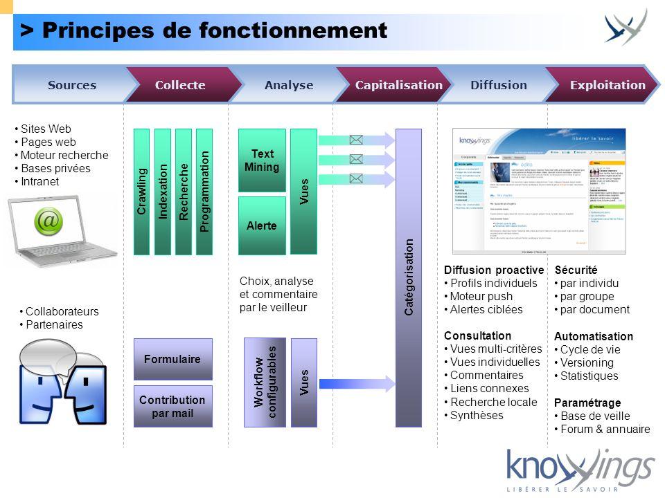 > Principes de fonctionnement Exploitation Diffusion Sites Web Pages web Moteur recherche Bases privées Intranet Collaborateurs Partenaires CrawlingIn