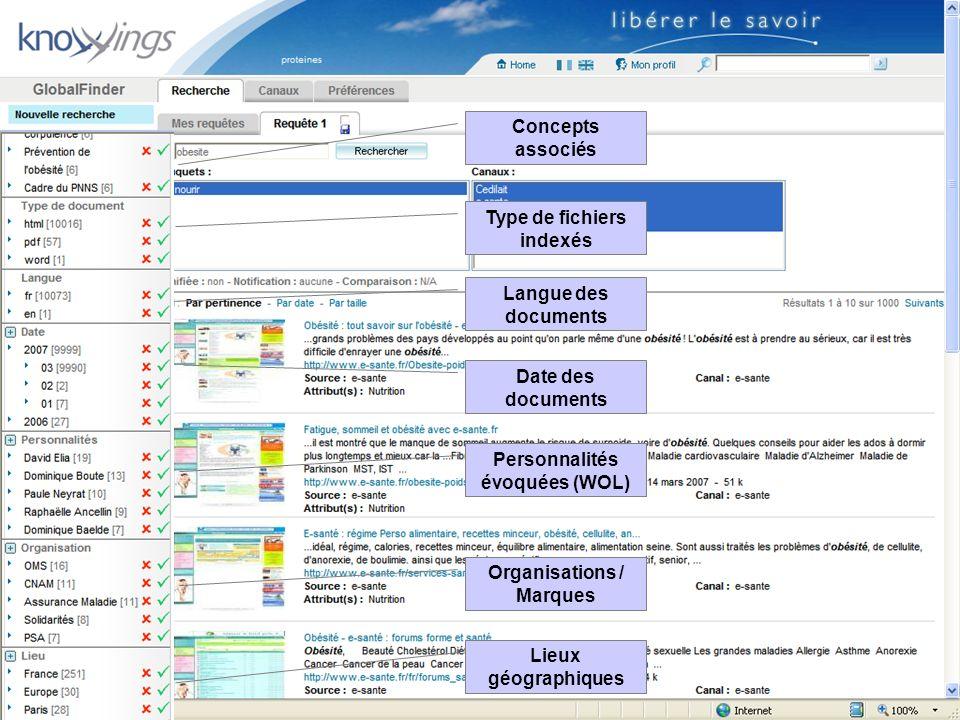 Concepts associés Type de fichiers indexés Langue des documents Date des documents Personnalités évoquées (WOL) Organisations / Marques Lieux géograph